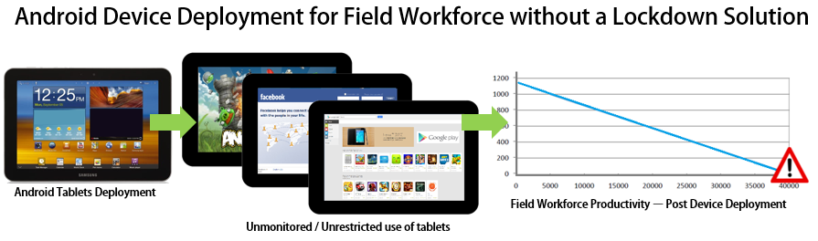 Android Device Deployment for Field Workforce without a Lockdown Solution