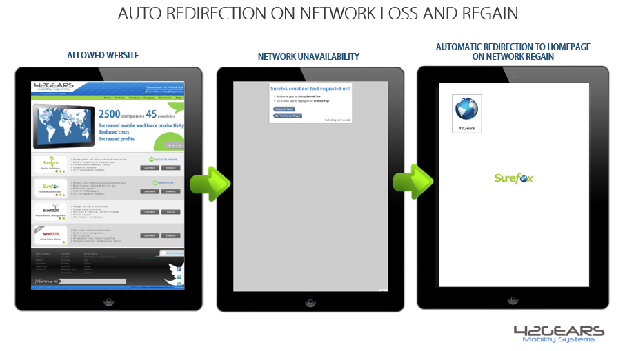 auto redirection on network regain