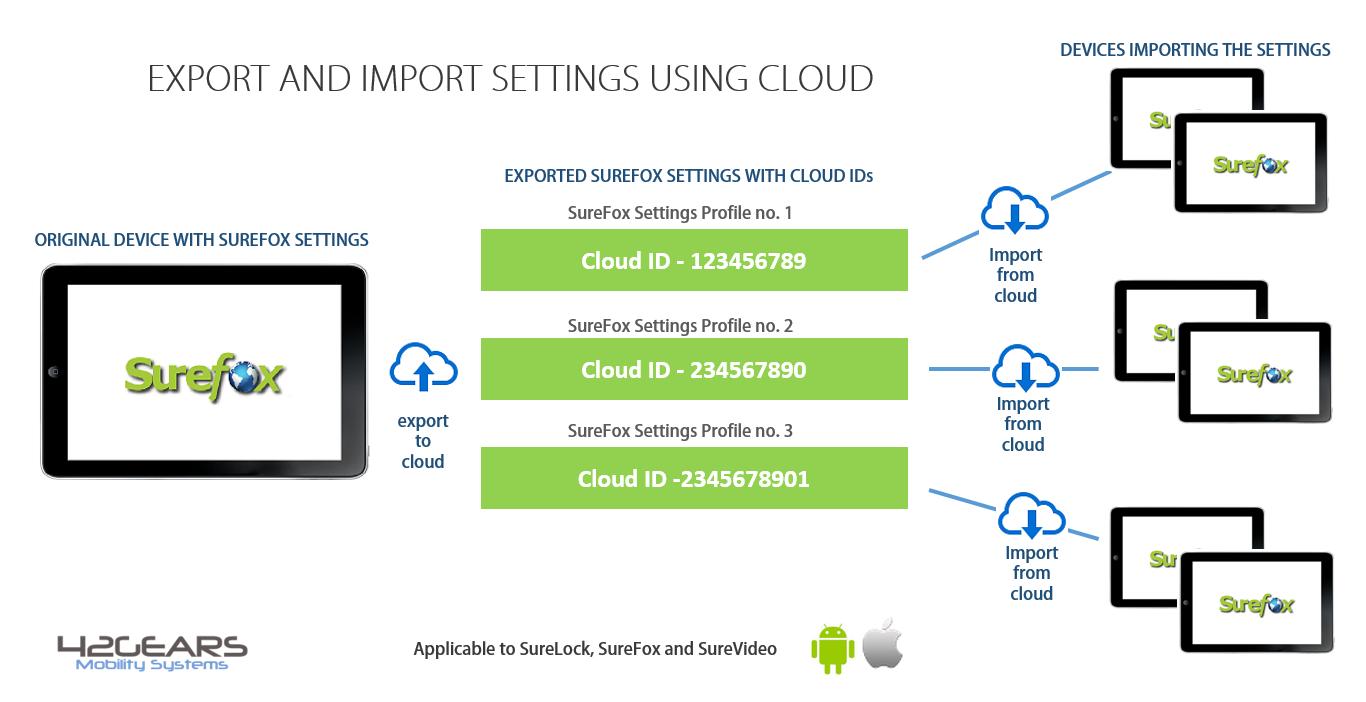 export_cloud_process