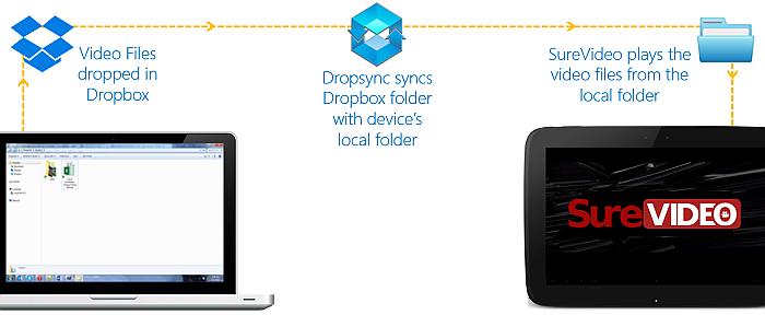 SureVideo Dropbox Dropsync Flow