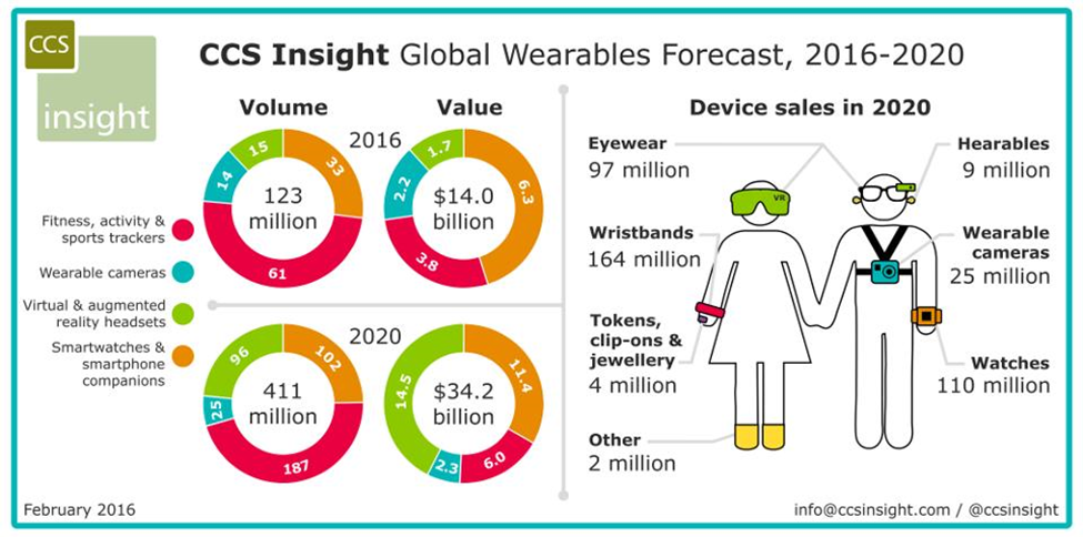 Wearables in Enterprise Mobility