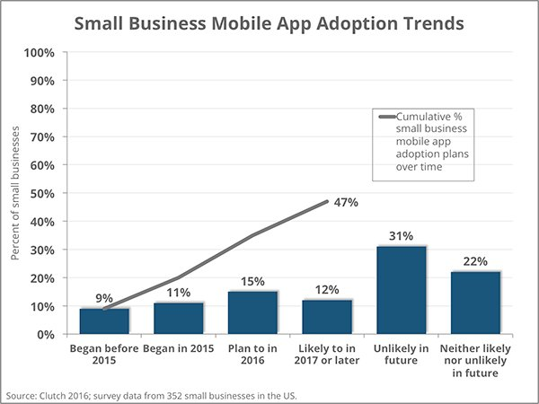 enterprise mobility, EMM predictions