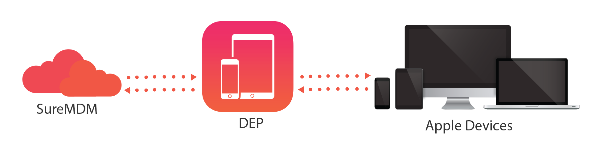 Apple Device Enrollment Program - DEP