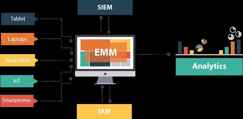 Analytics enhances EMM capabilities