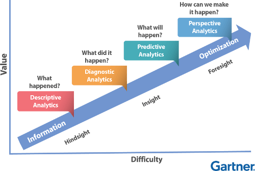 Gartner Predictive Analysis