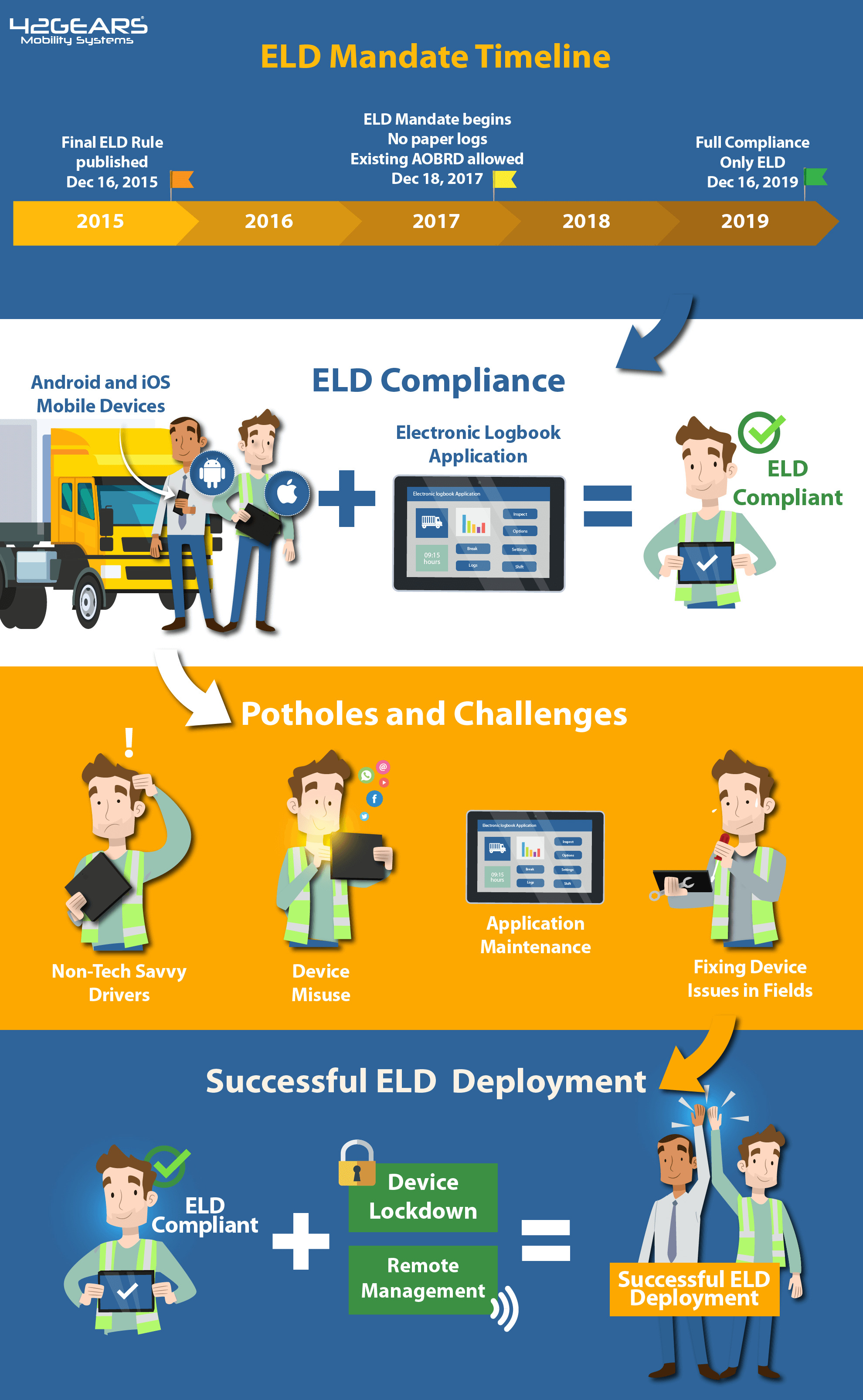 Successful ELD Compliance with Unified Endpoint Management (UEM) Solution
