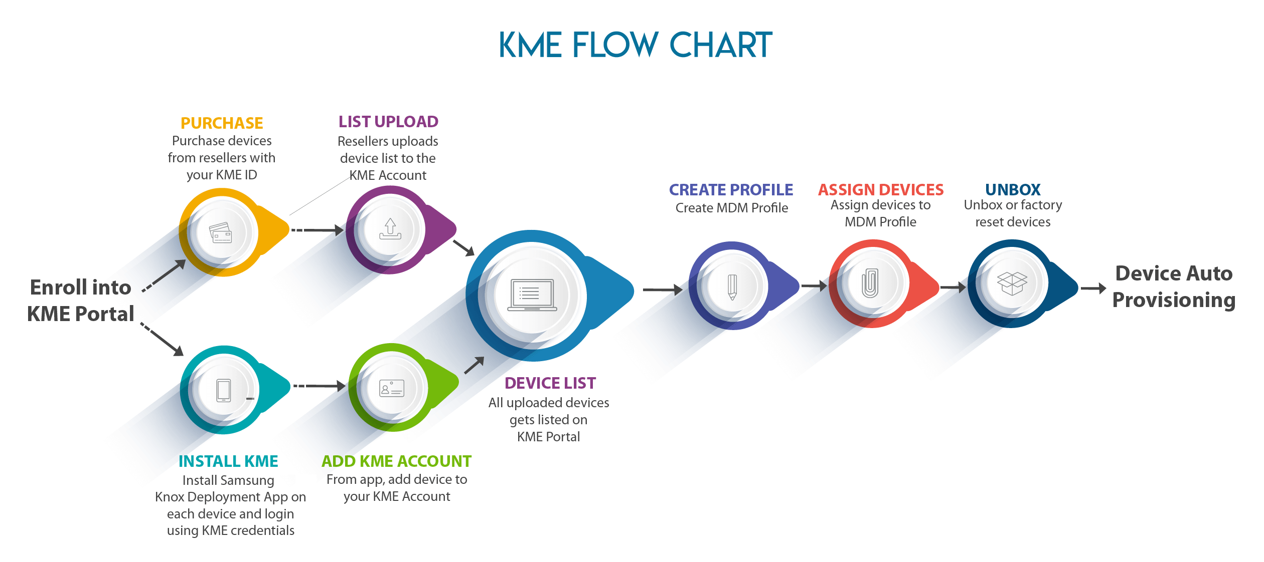Samsung Knox Mobile Enrollment | Knox Deployment Program |