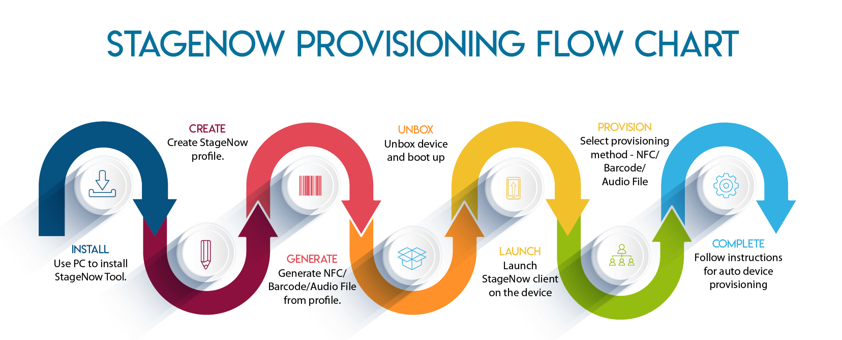 How to provision with Stage Now-01