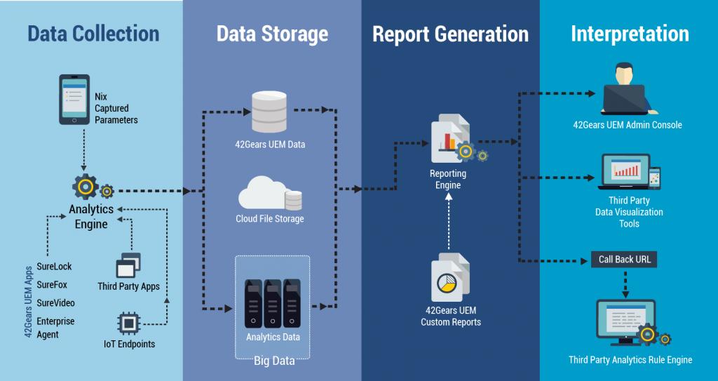Updated Data Analytics Engine 3