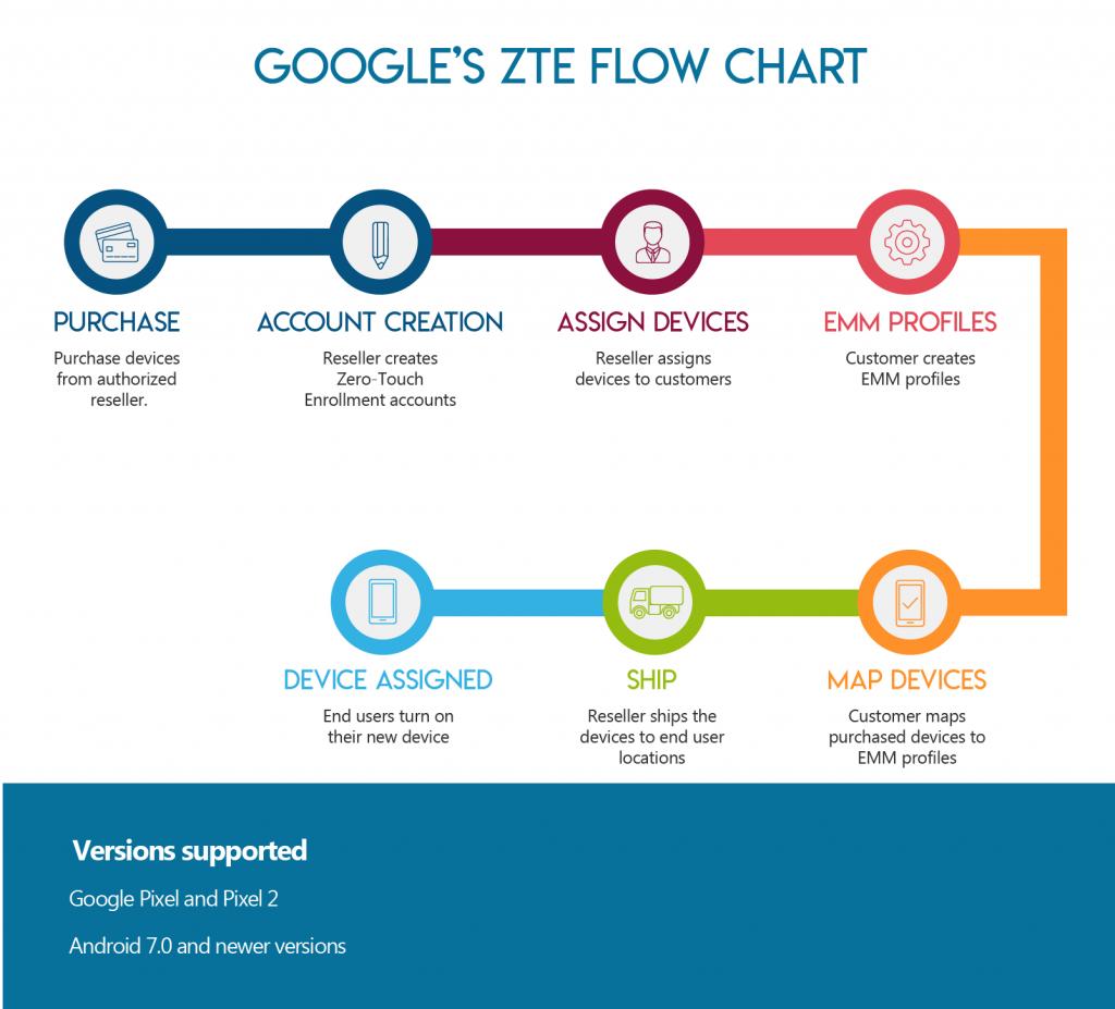 ZTE Flowchart