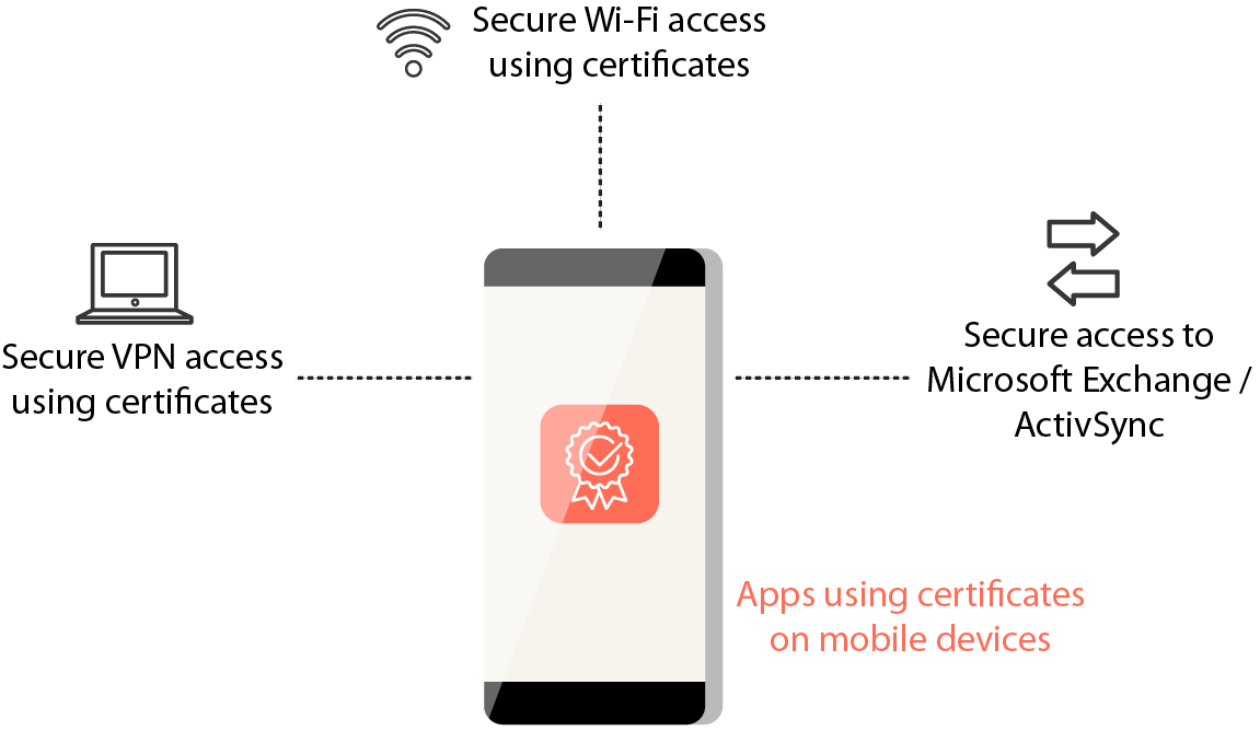 Obtaining Authentication Certificates Using SCEP - Illustration