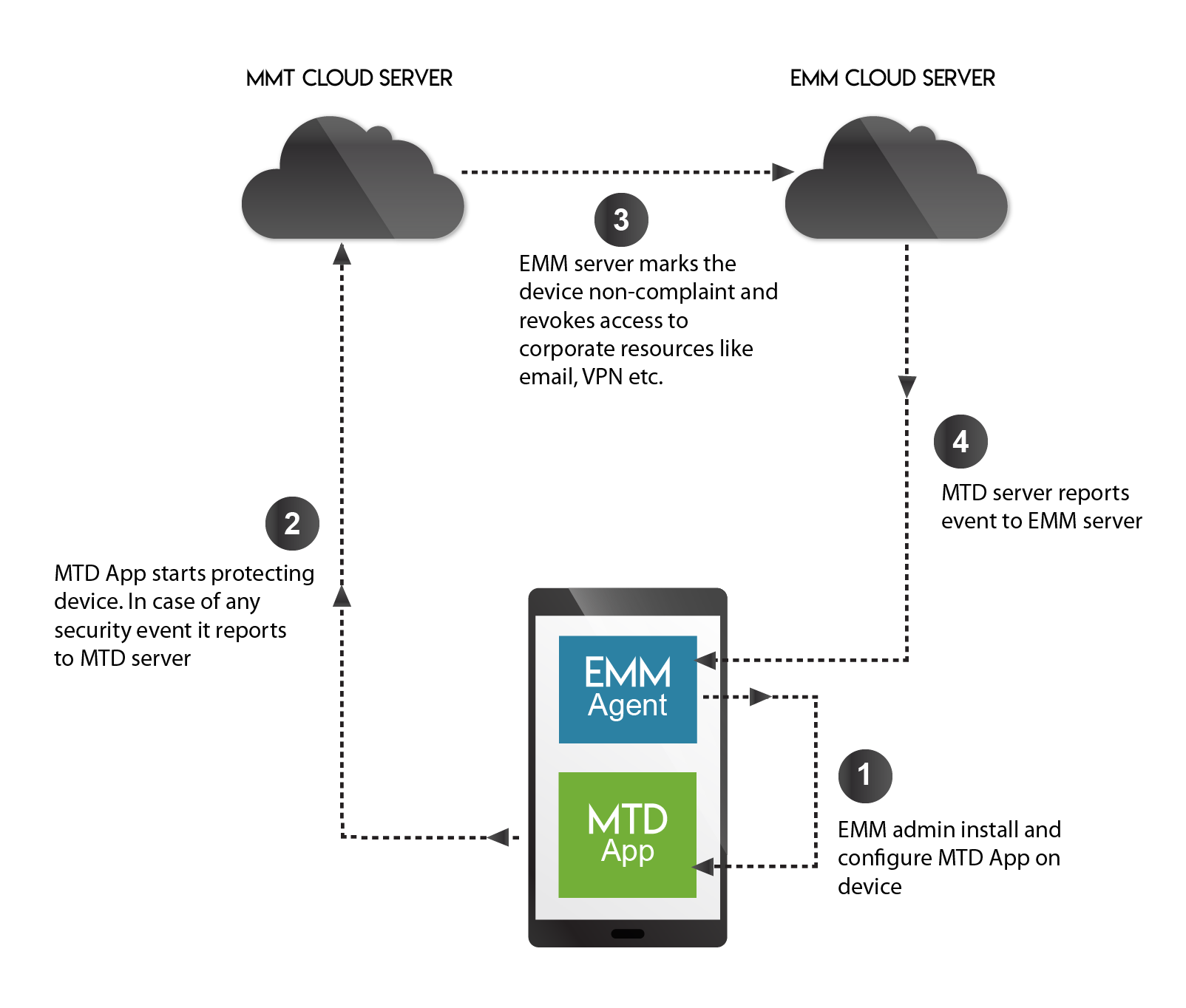 Mobile Threat Defense (MTD) | MTD Protection | EMM and MTD