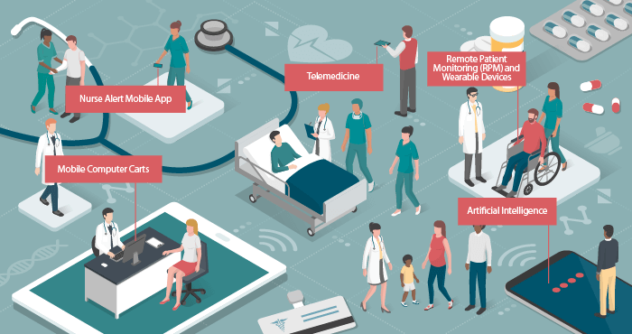 Healthcare Mobility Solutions | Mobile Patient Care | IoMT |