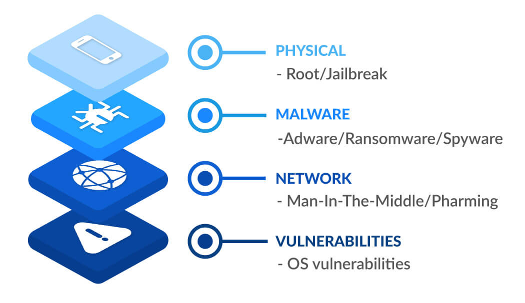Mobile Threat Defense Solution | MTD | Endpoint Security Management |