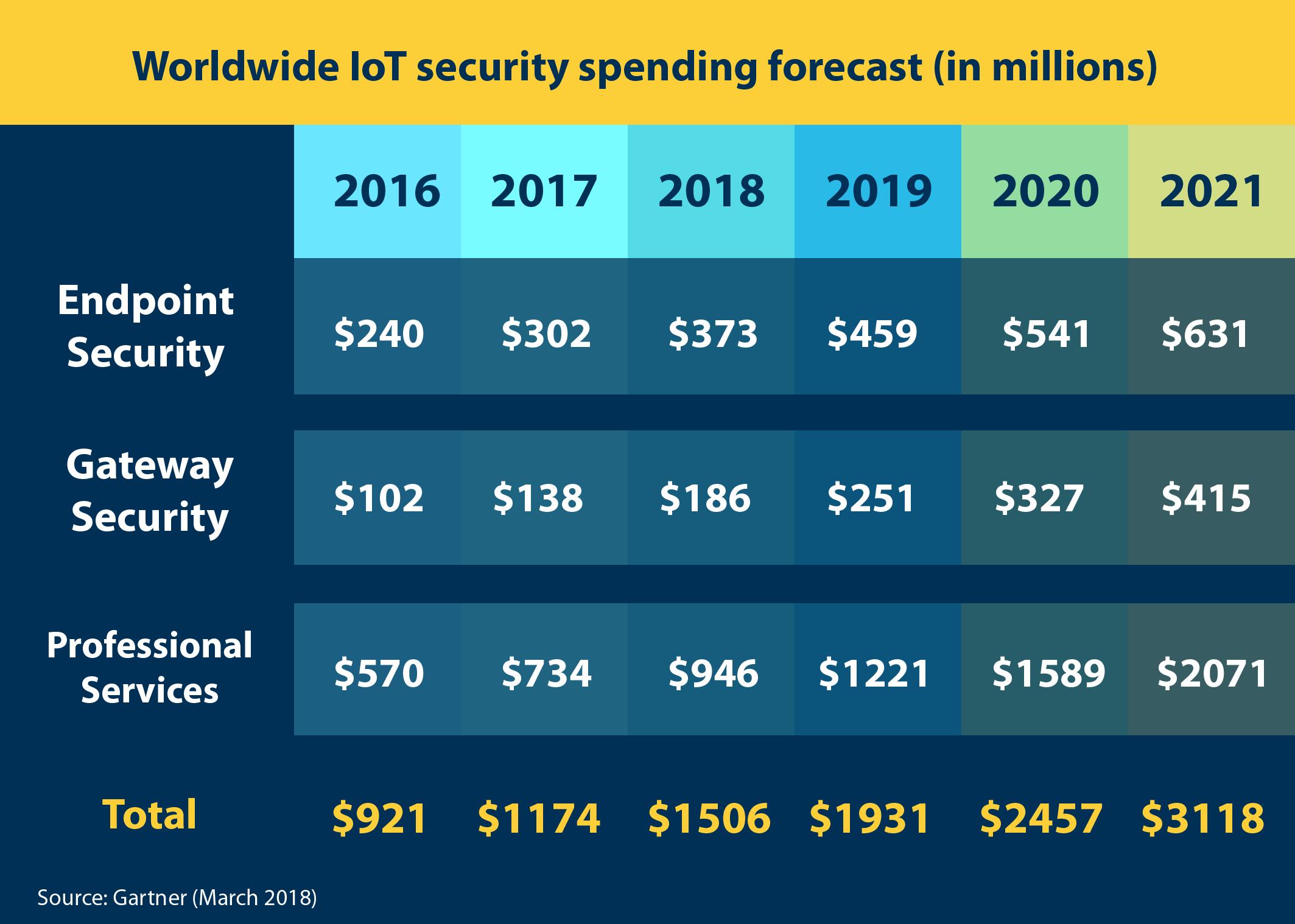 Gartner Worldwide IoT security spending forecast table