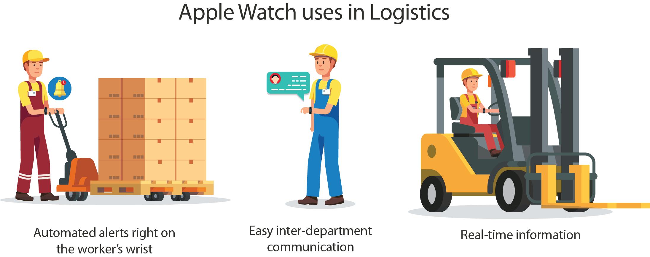 Apple Watch Logistics Section