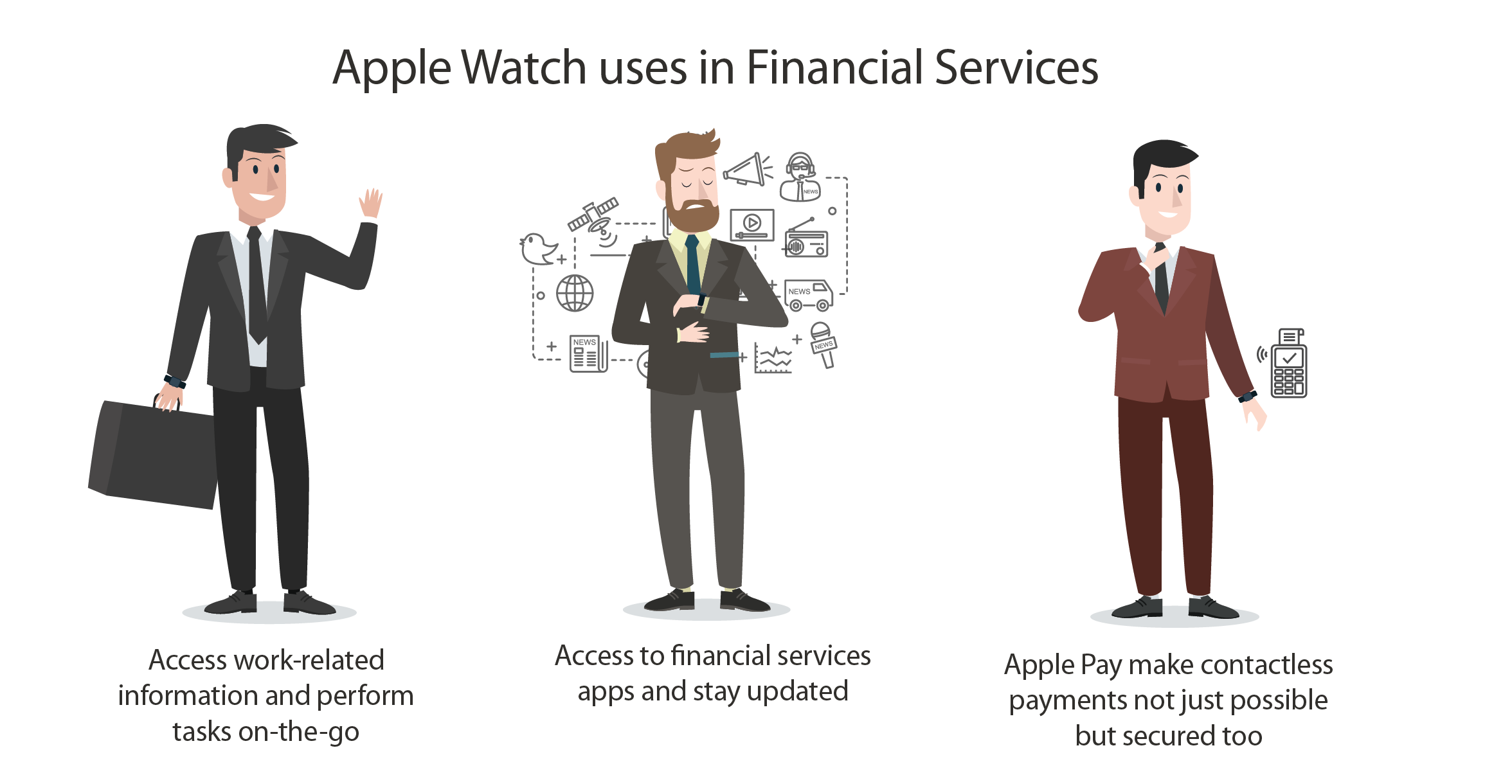 Apple Watches Finance