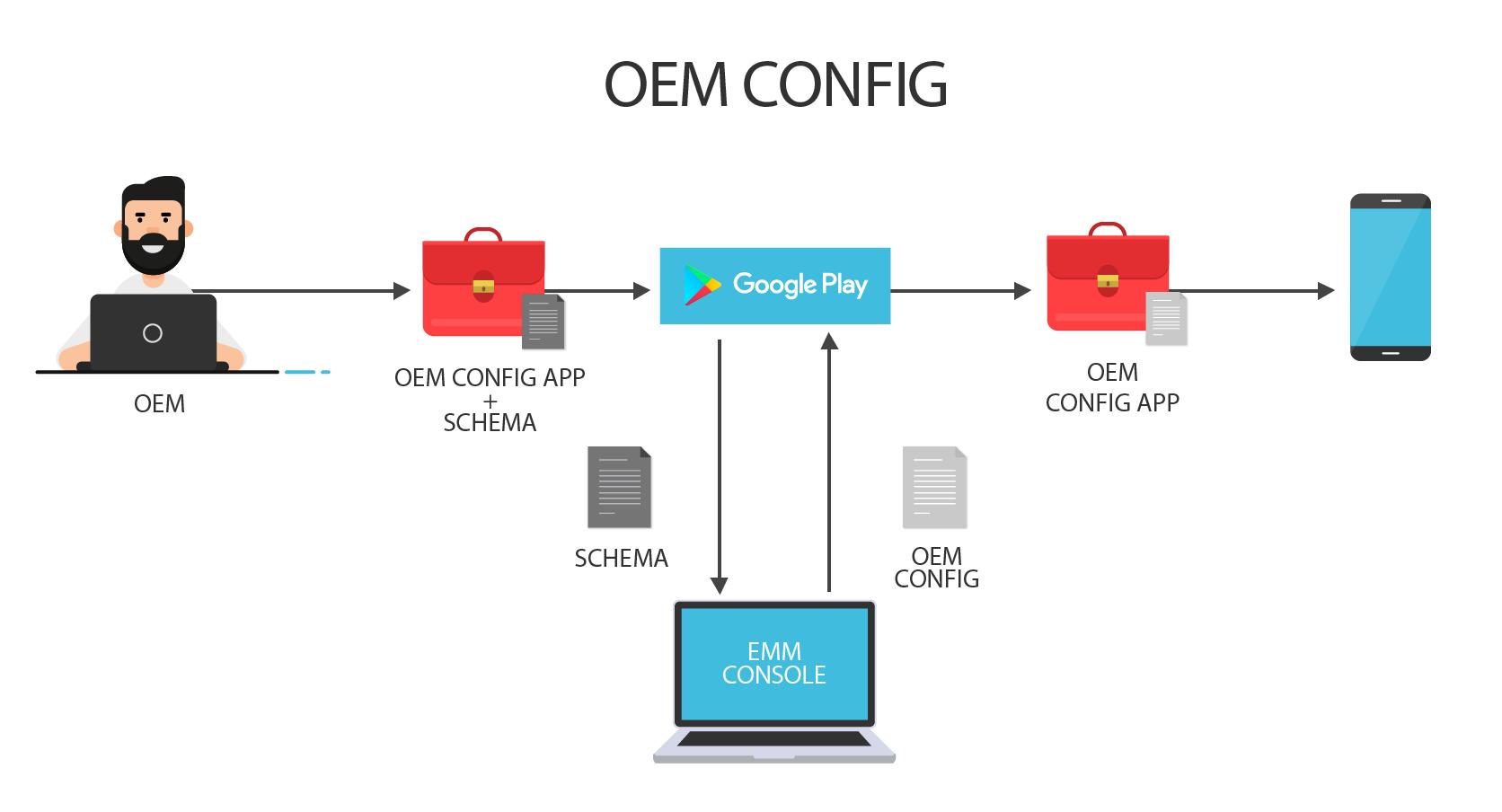 OEM Config Illustration