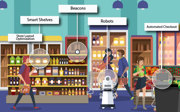 How IoT is changing retail industry