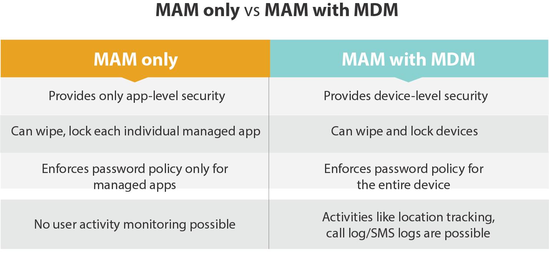 MAM only Vs MAM with MDM