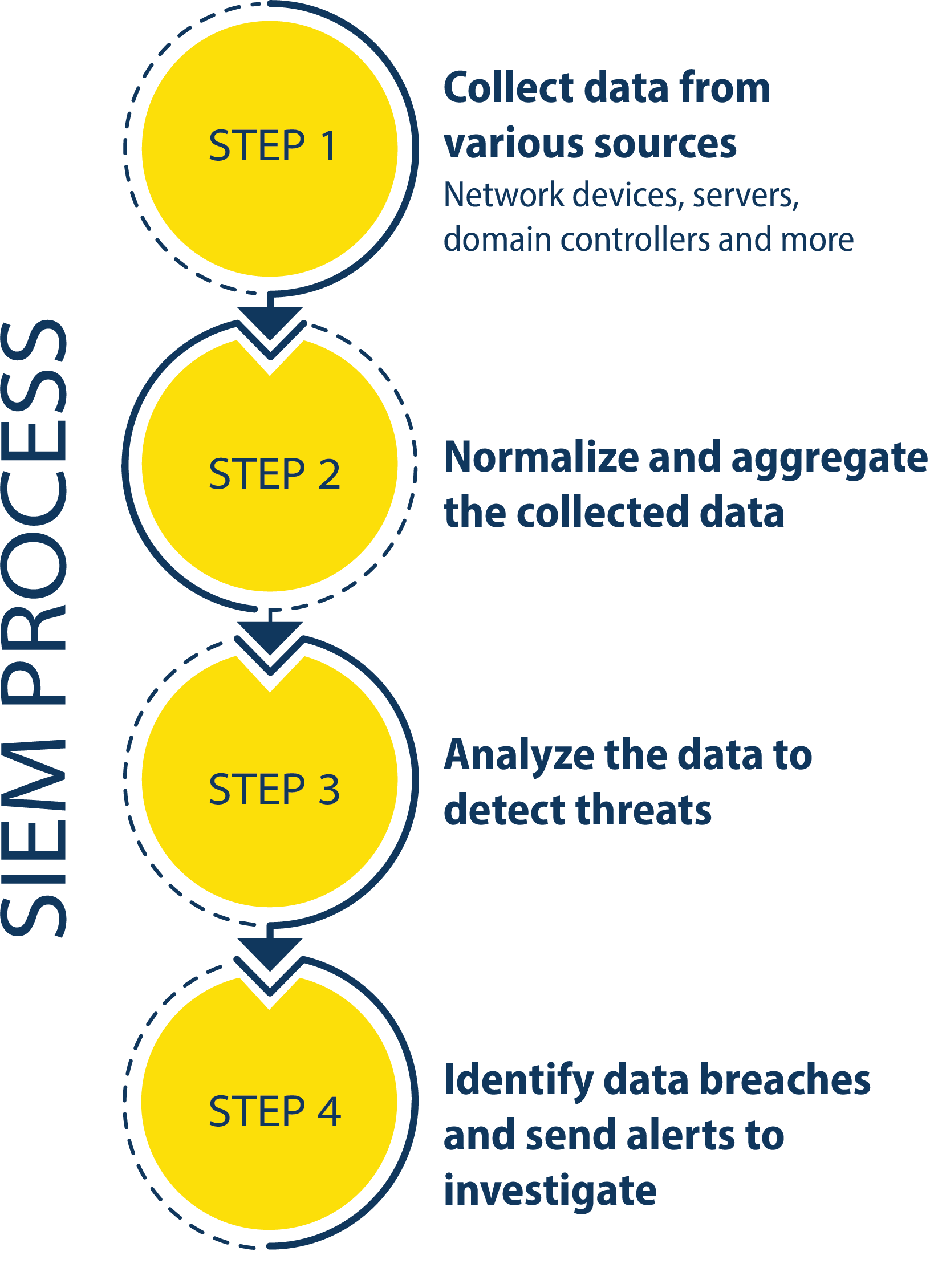 SIEM Process Flow