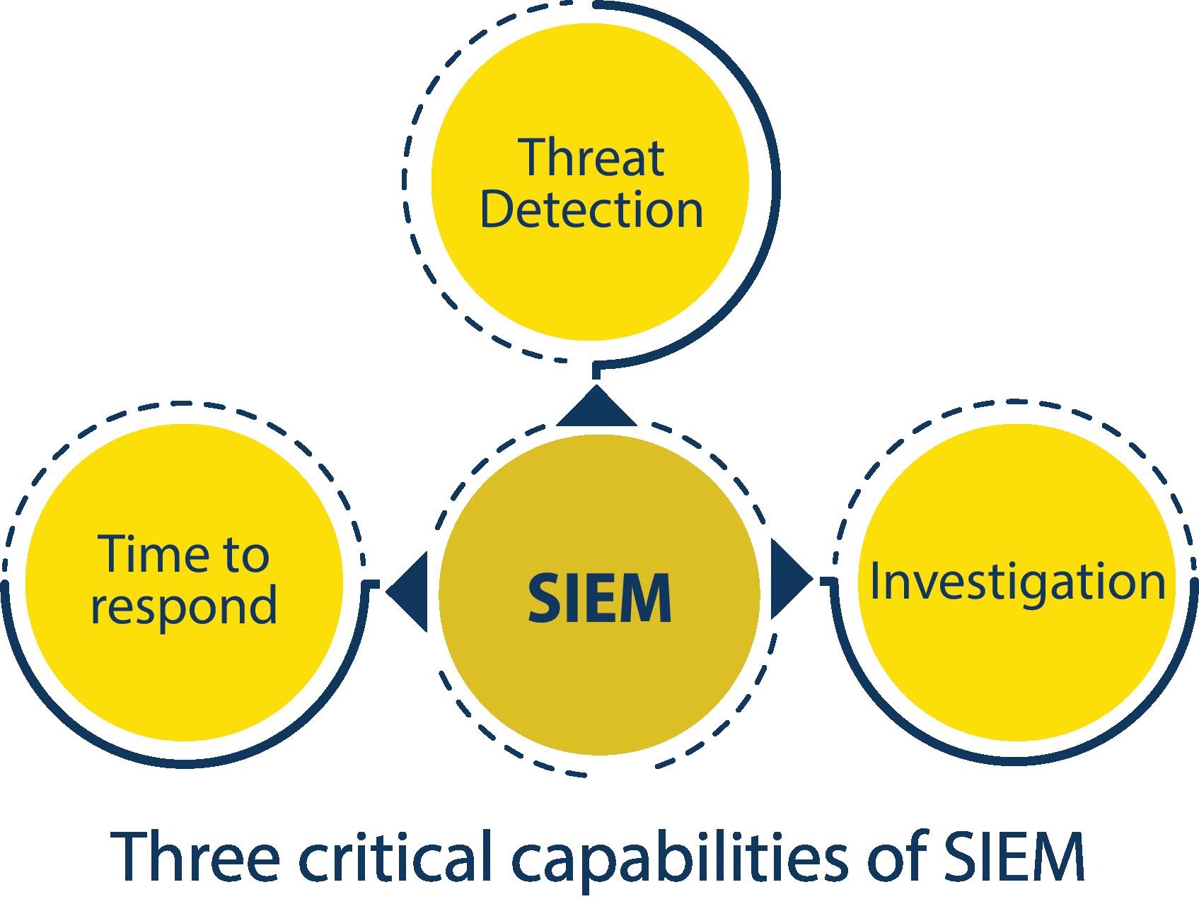 three critical capabilities of SIEM diagram