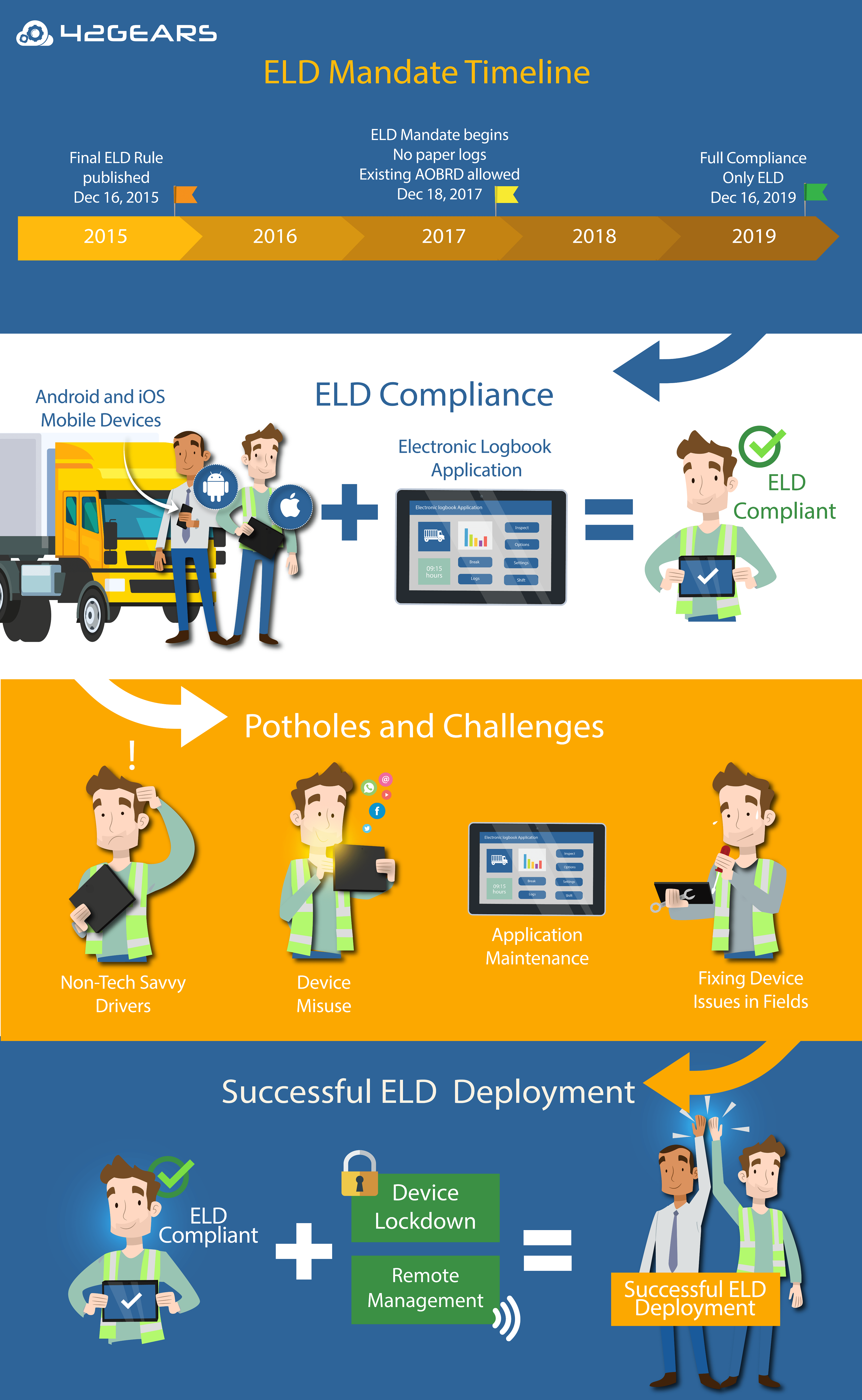 Successful ELD Deployment with UEM Solution
