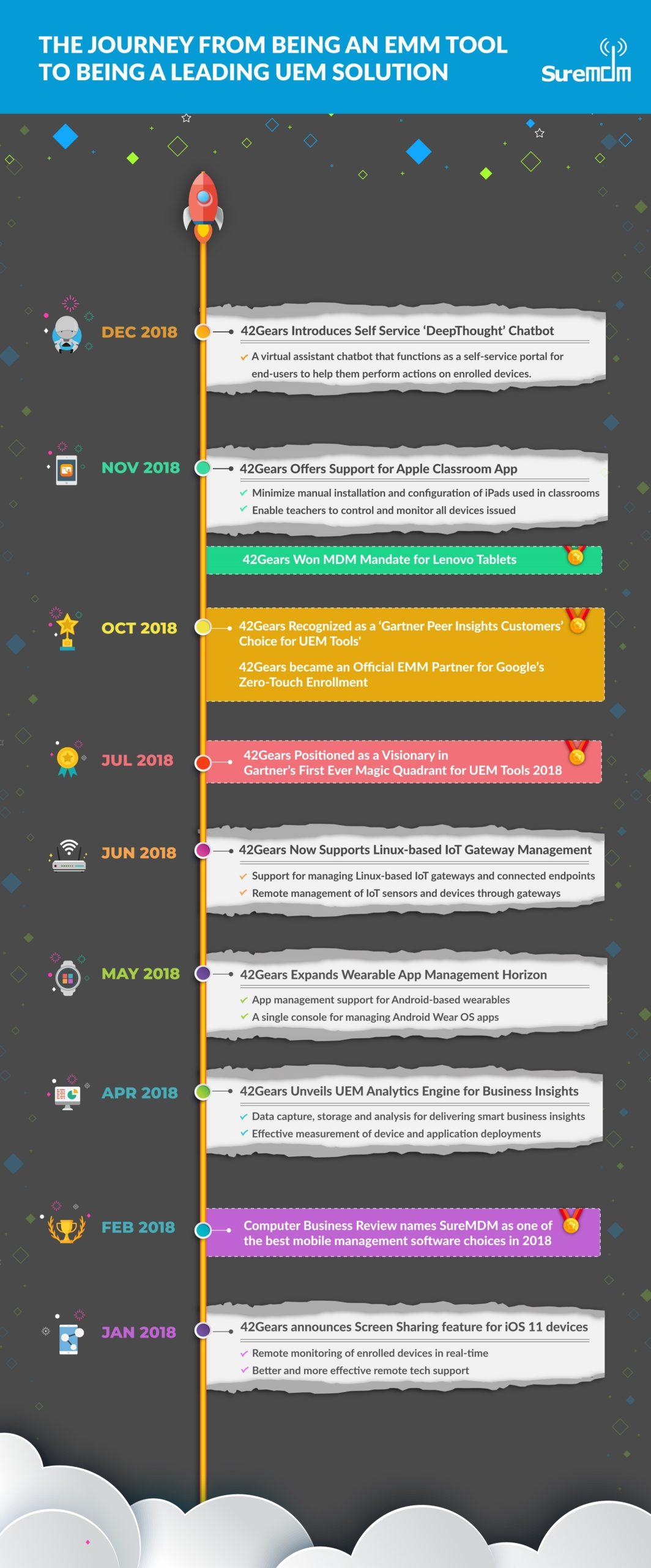 SureMDM-Journey-Infographic