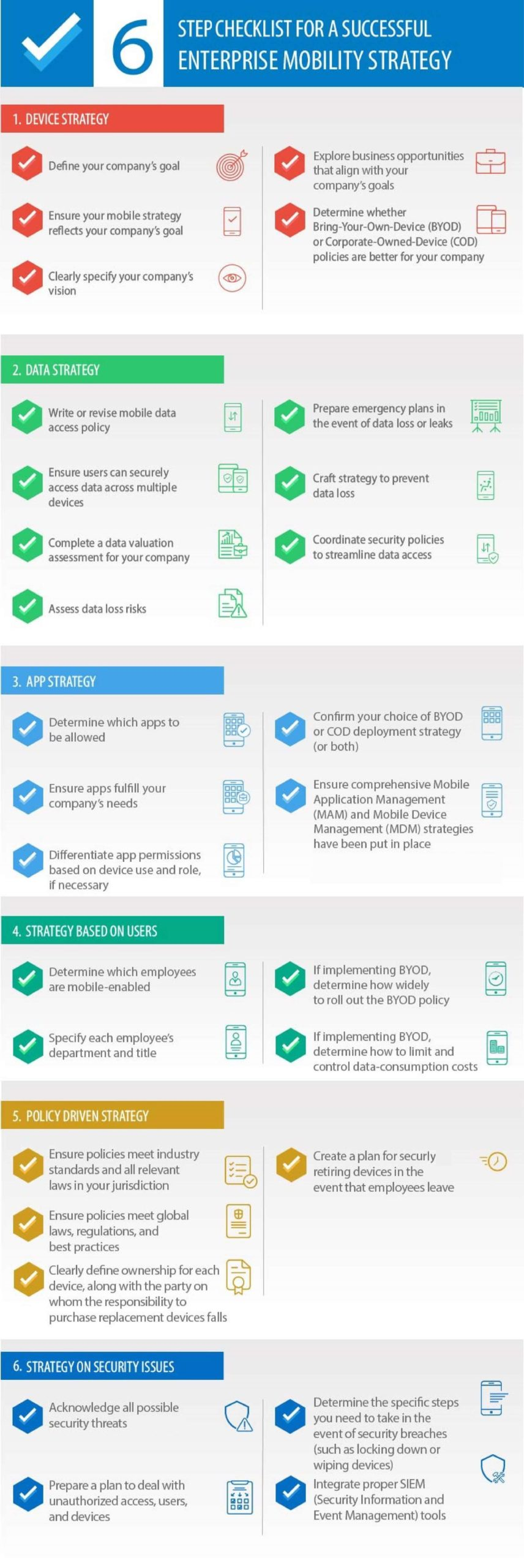 Updated - Checklist For A Successfull Enterprise Mobility Strategy