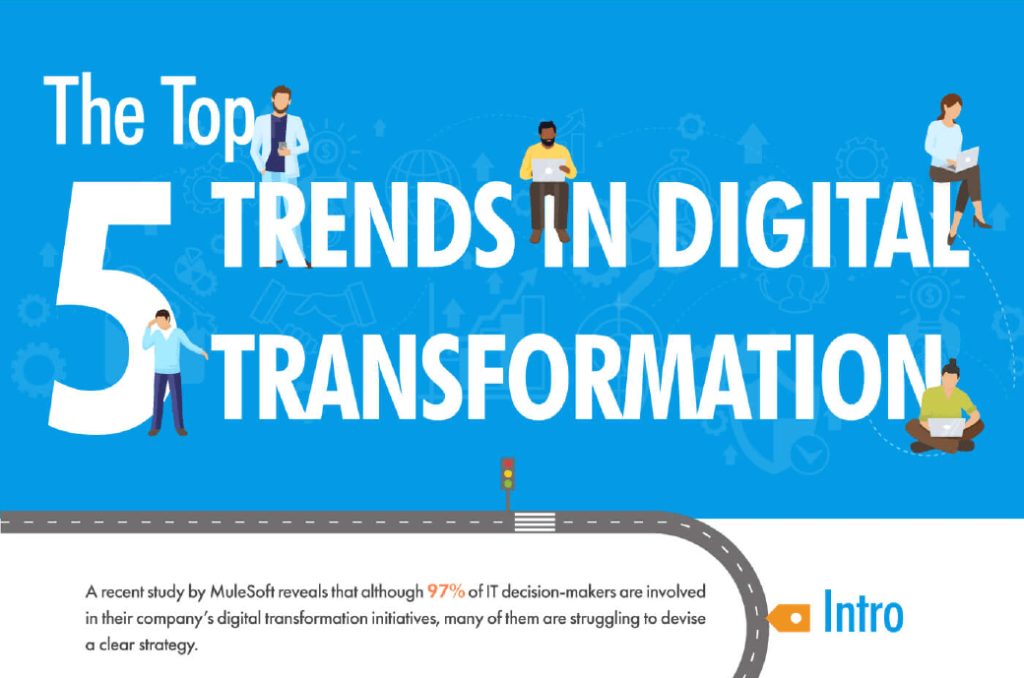Feature Image - The Top 5 Trends in Digital Transformation-01