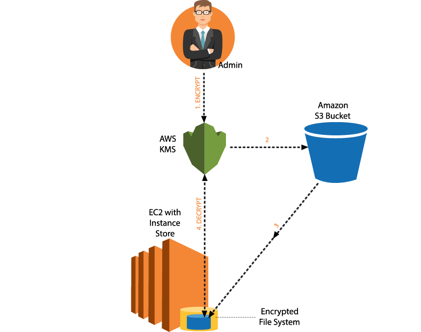 AWS security Infrastructure Illustration
