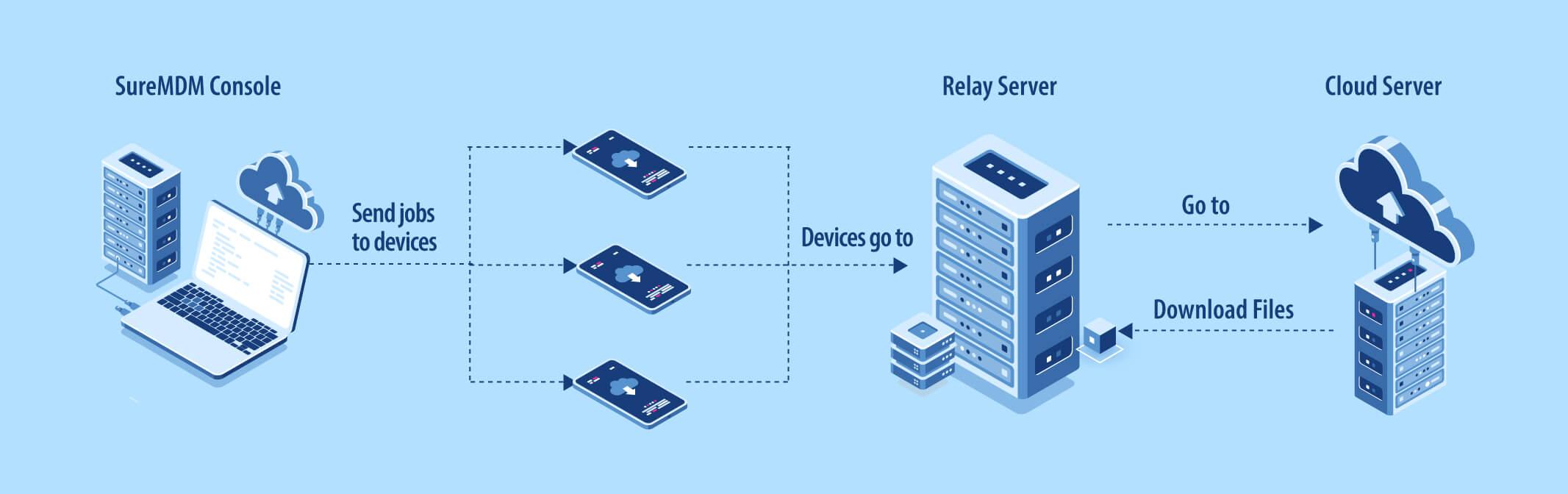 Iluustration-relay-server