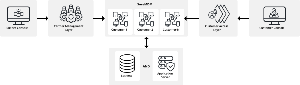 sureMDM flow chart