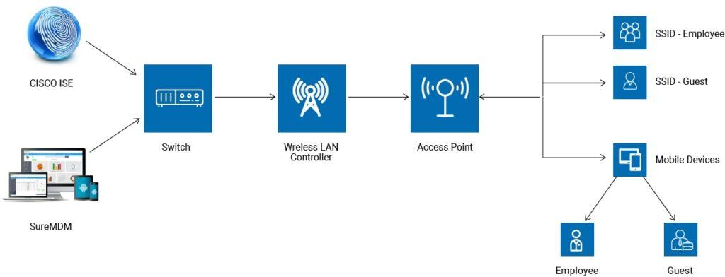 Cisco web page diagram_02
