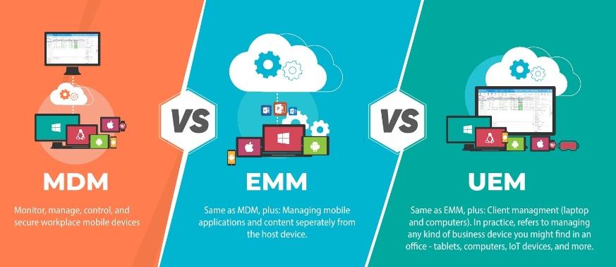 MDM vs. EMM vs. UEM