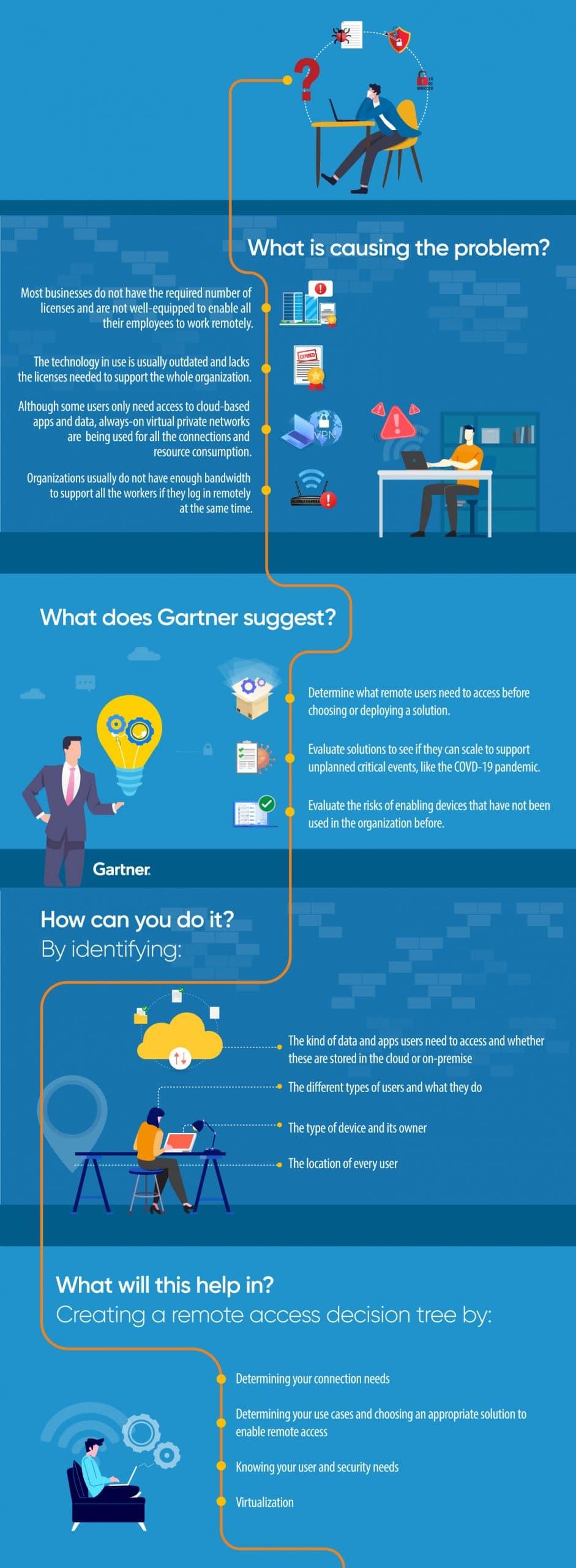 Infographic-Gartner