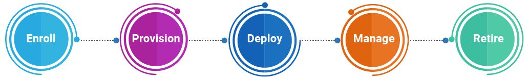 MDM for Device Lifecycle Management