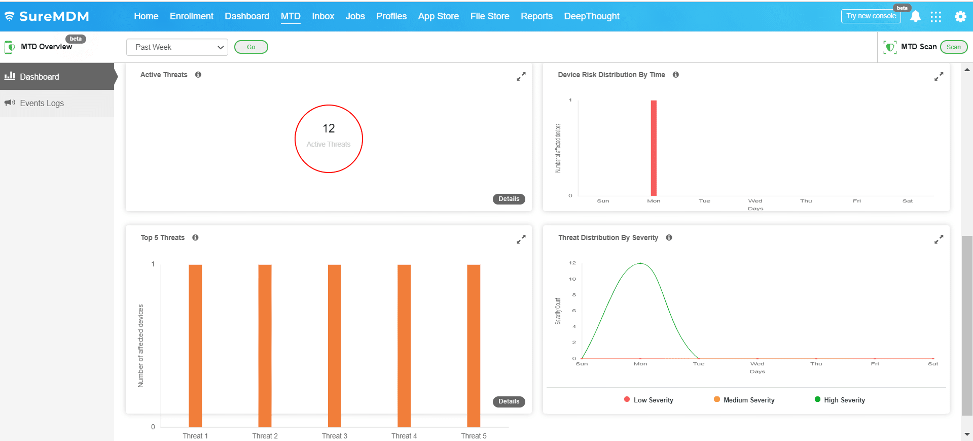 MTD Dashboard showing Active threats, Top threats, Device Risk Distribution by time, threat distribution by severity across all devices