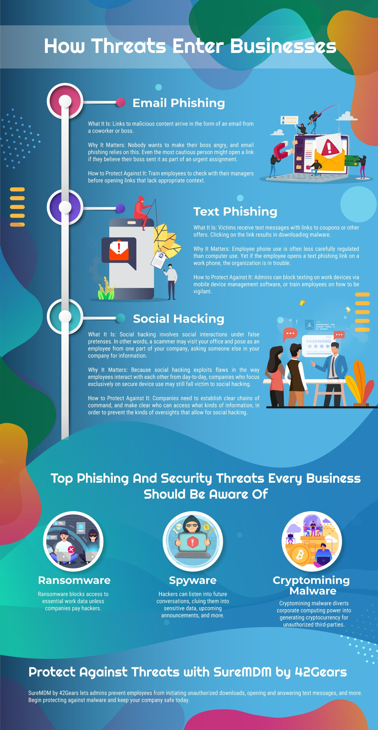 Top Phishing And Security Threats Every Business Should Know